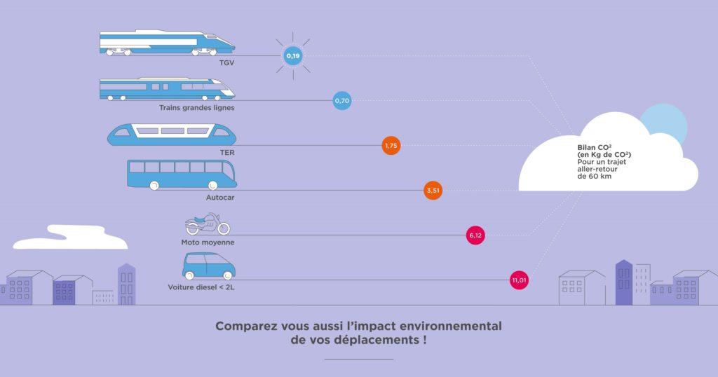 comparaison transport consommation