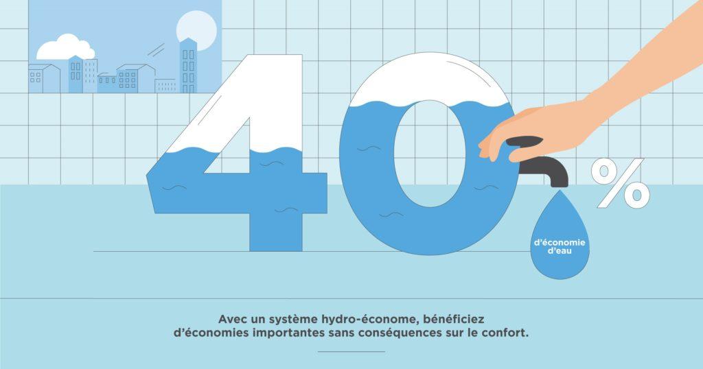 pourcentage economie eau